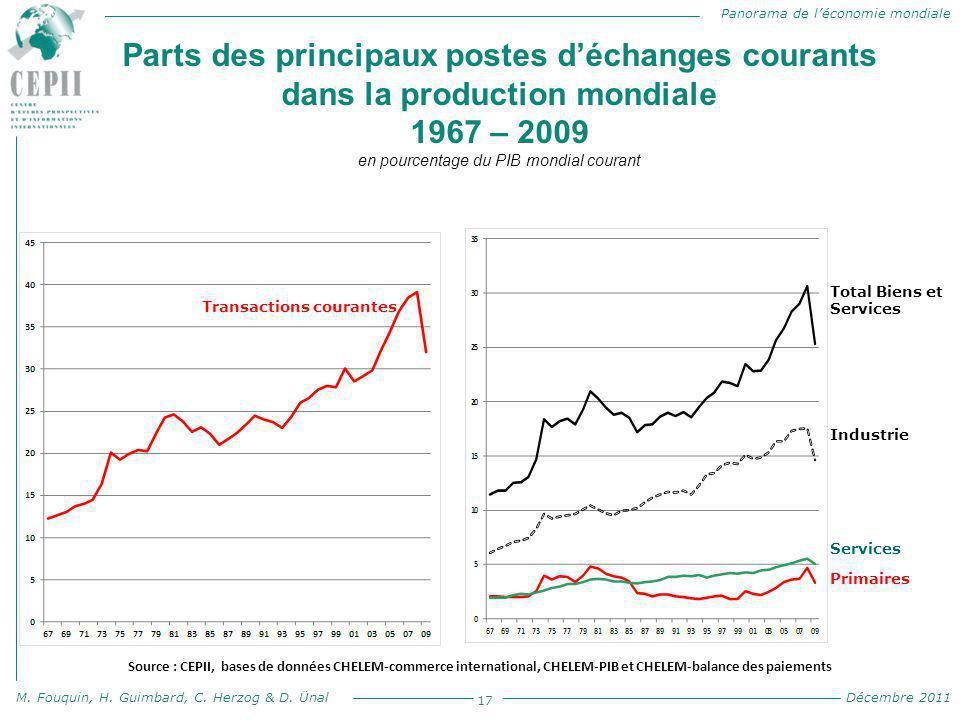 Parts des principaux postes d'échanges courants dans la production mondiale 1967 – 2009 en pourcentage du PIB mondial courant