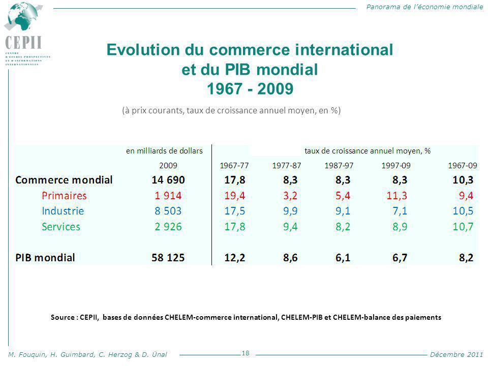Evolution du commerce international et du PIB mondial 1967 - 2009