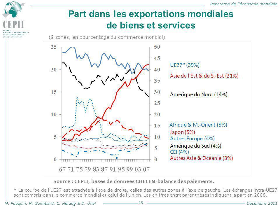 Part dans les exportations mondiales de biens et services