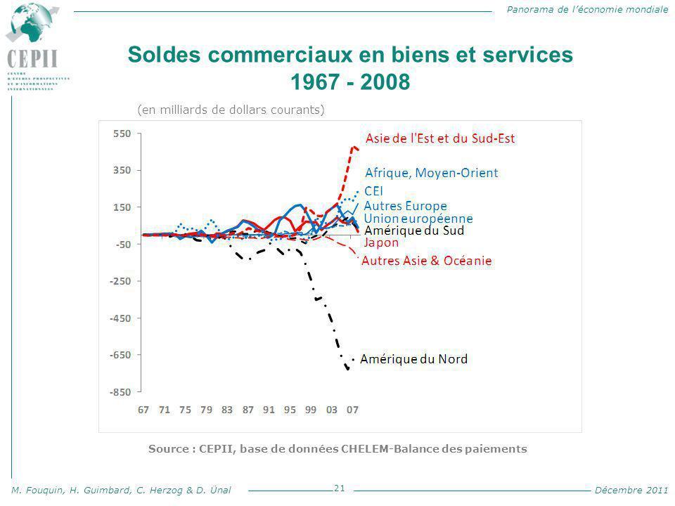 Soldes commerciaux en biens et services 1967 - 2008