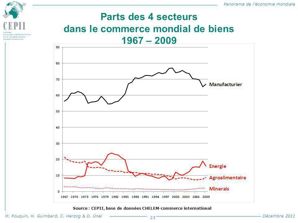 Parts des 4 secteurs dans le commerce mondial de biens 1967 – 2009 en pourcentage du commerce mondial de biens