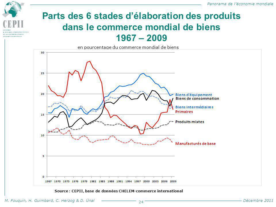 en pourcentage du commerce mondial de biens