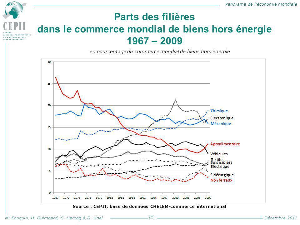 Parts des filières dans le commerce mondial de biens hors énergie 1967 – 2009