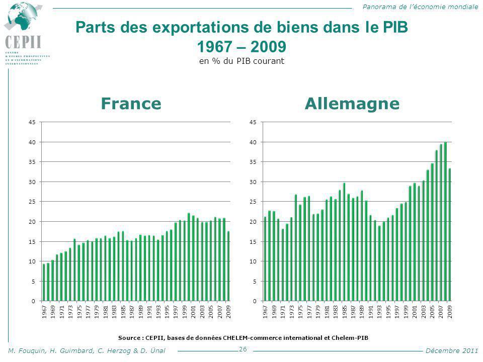 Parts des exportations de biens dans le PIB 1967 – 2009 en % du PIB courant