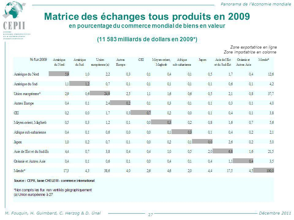 Matrice des échanges tous produits en 2009 en pourcentage du commerce mondial de biens en valeur (11 583 milliards de dollars en 2009*)