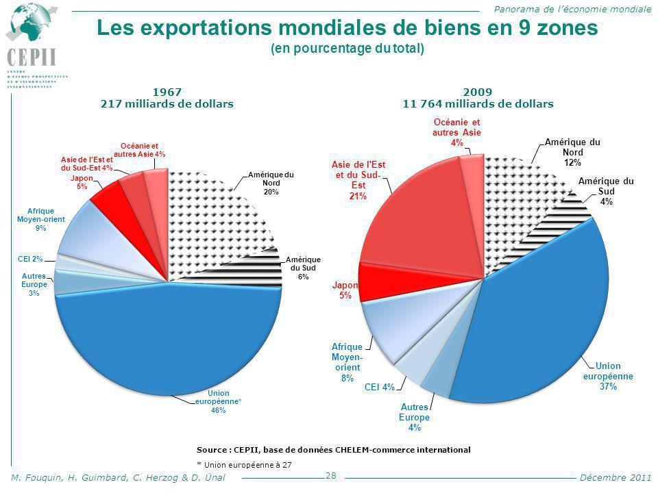 Les exportations mondiales de biens en 9 zones (en pourcentage du total)