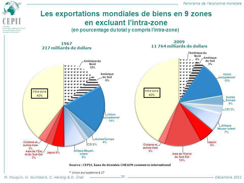 Les exportations mondiales de biens en 9 zones en excluant l'intra-zone (en pourcentage du total y compris l'intra-zone)