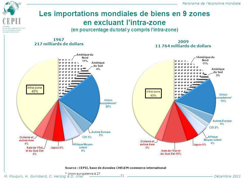 Les importations mondiales de biens en 9 zones en excluant l'intra-zone (en pourcentage du total y compris l'intra-zone)