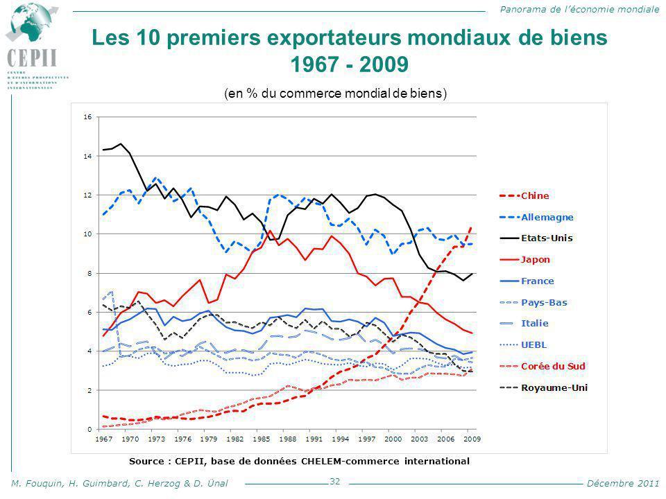 Les 10 premiers exportateurs mondiaux de biens 1967 - 2009