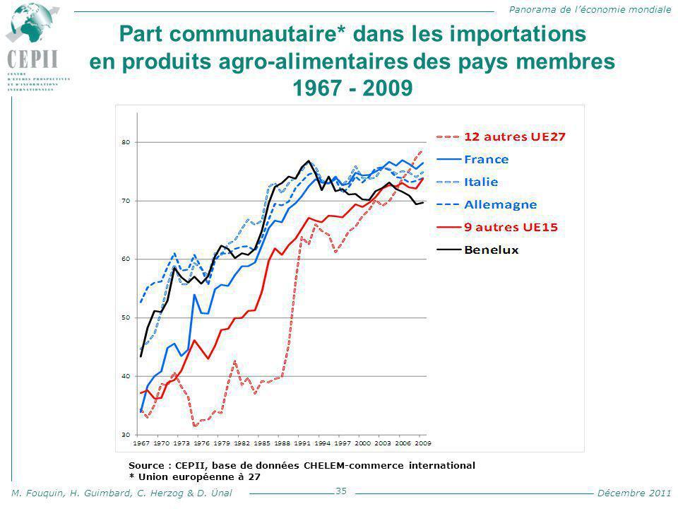 Part communautaire* dans les importations en produits agro-alimentaires des pays membres 1967 - 2009