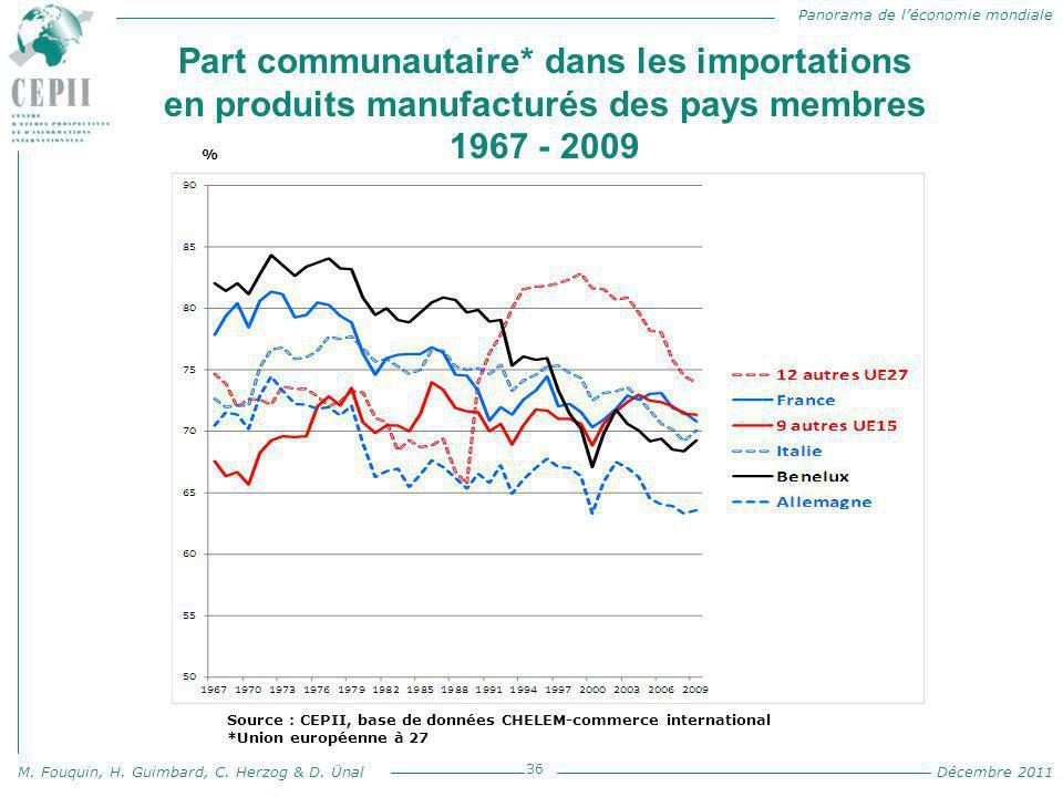 Part communautaire* dans les importations en produits manufacturés des pays membres 1967 - 2009