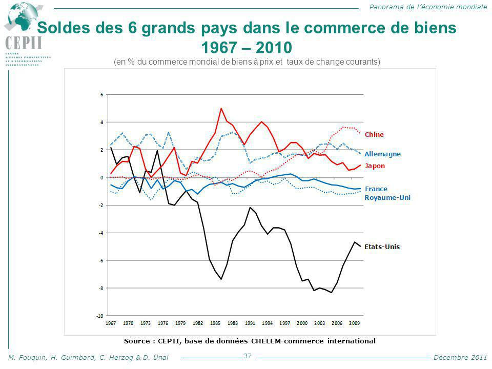 Source : CEPII, base de données CHELEM-commerce international