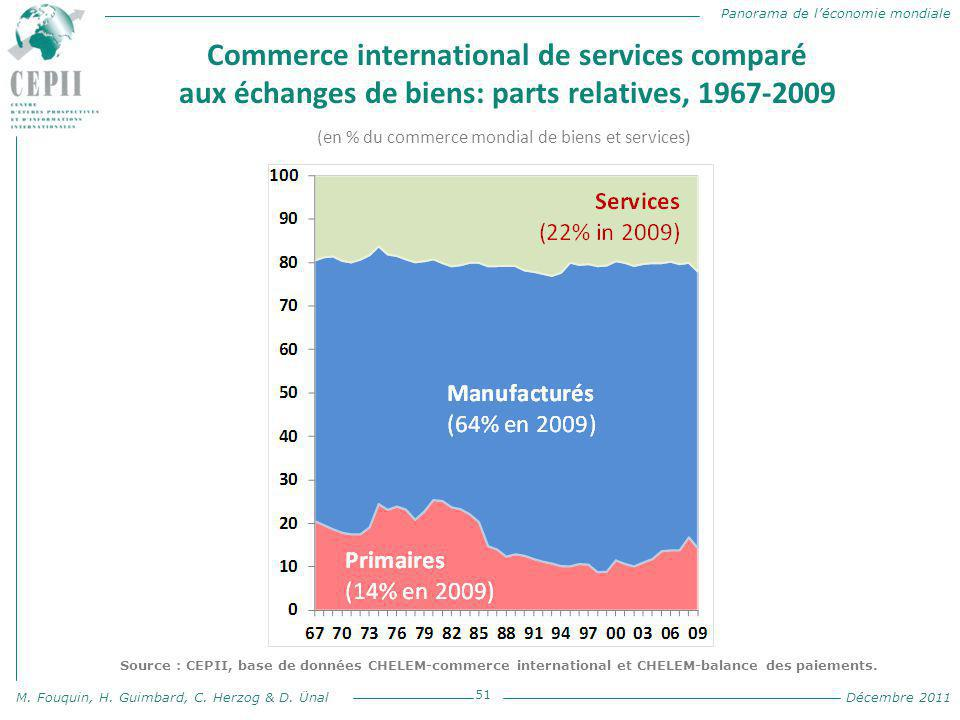 Commerce international de services comparé aux échanges de biens: parts relatives, 1967-2009