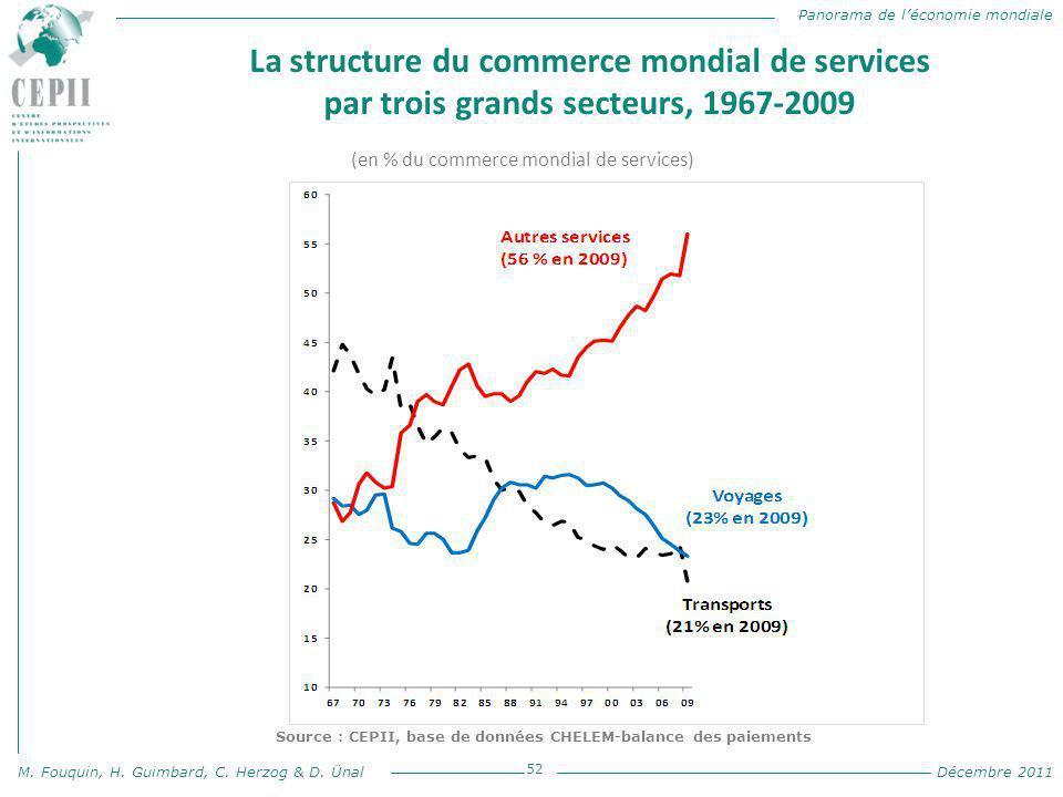 Source : CEPII, base de données CHELEM-balance des paiements