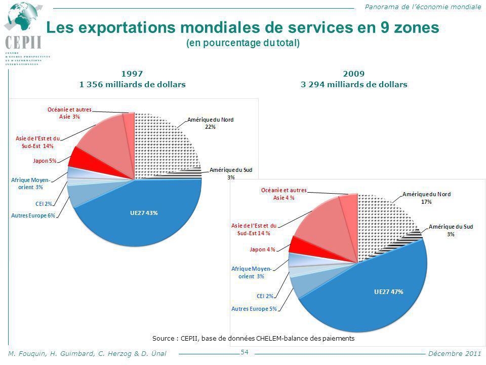 Les exportations mondiales de services en 9 zones (en pourcentage du total)