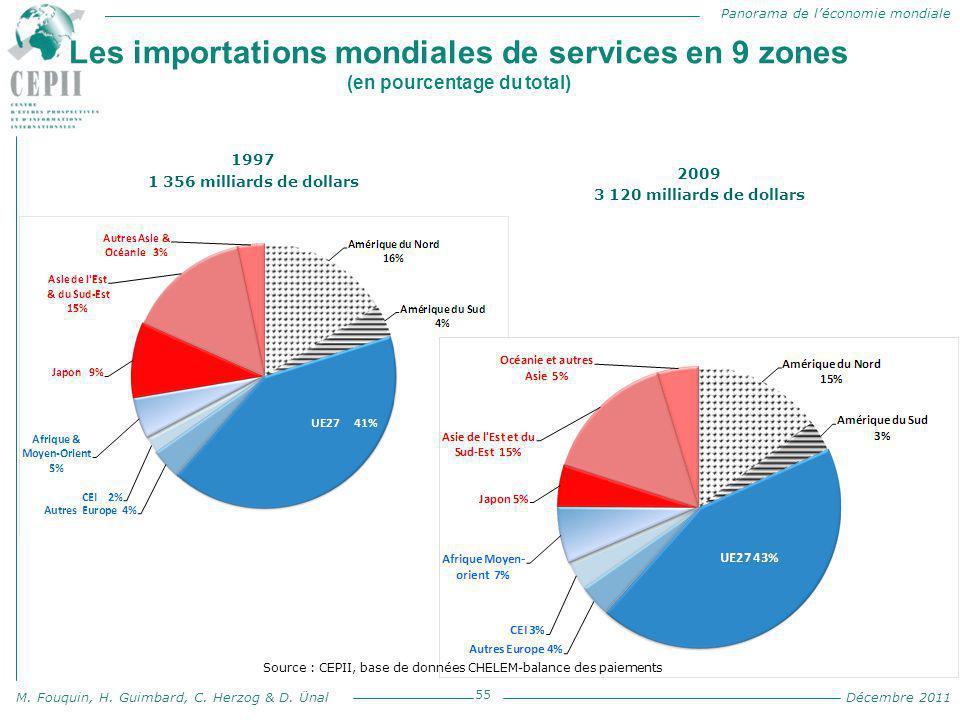 Les importations mondiales de services en 9 zones (en pourcentage du total)