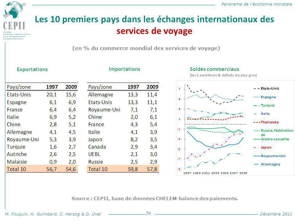 Source : CEPII, base de données CHELEM-balance des paiements.