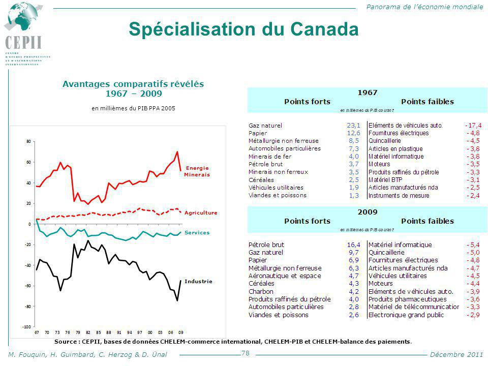 Spécialisation du Canada