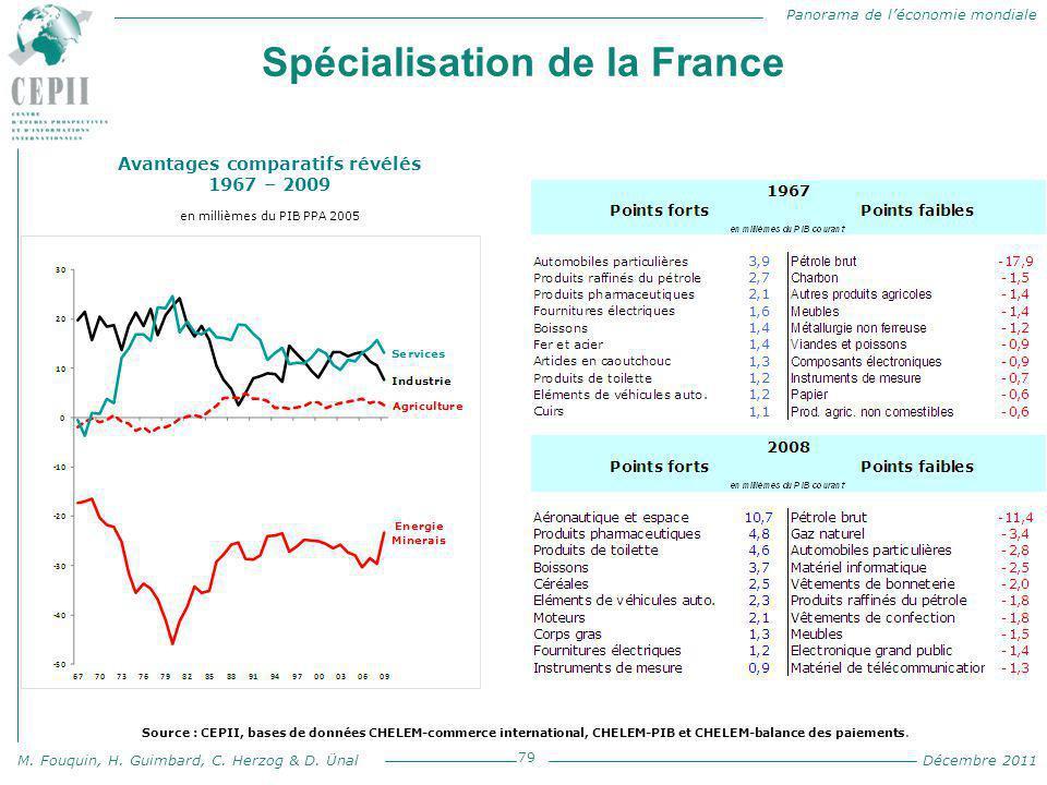 Spécialisation de la France