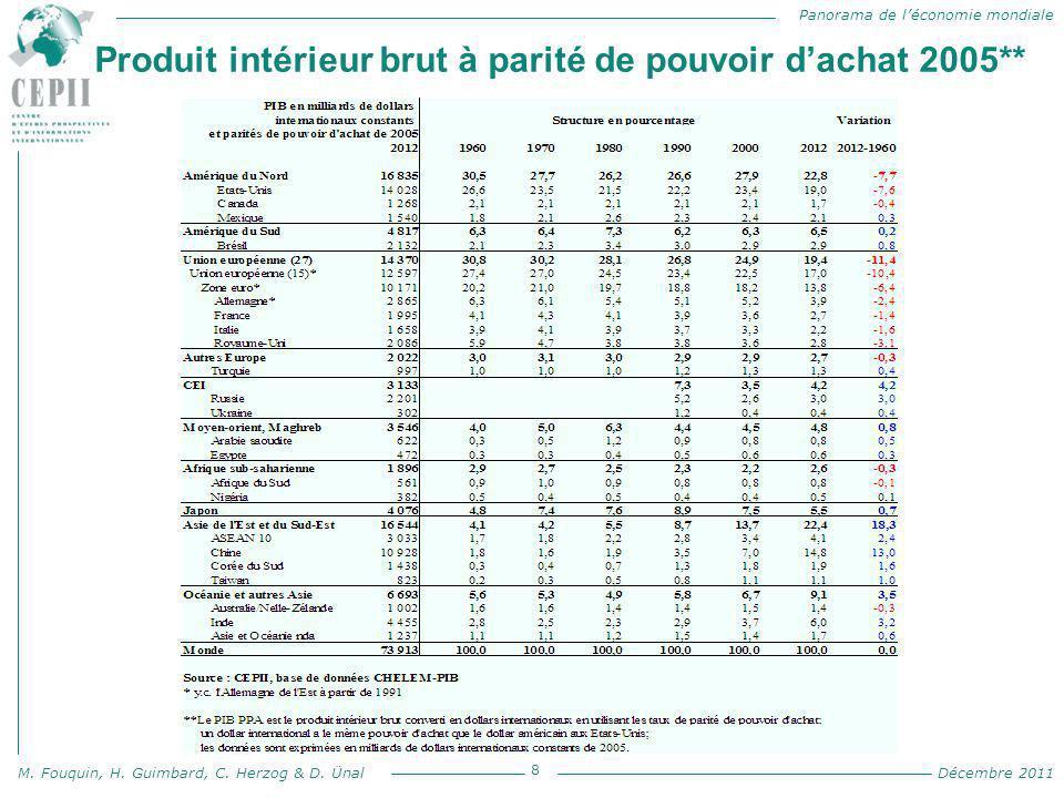 Produit intérieur brut à parité de pouvoir d'achat 2005**
