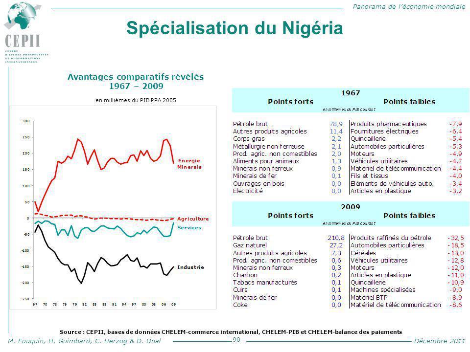 Spécialisation du Nigéria