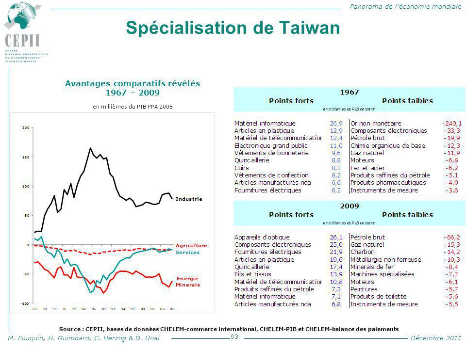 Spécialisation de Taiwan