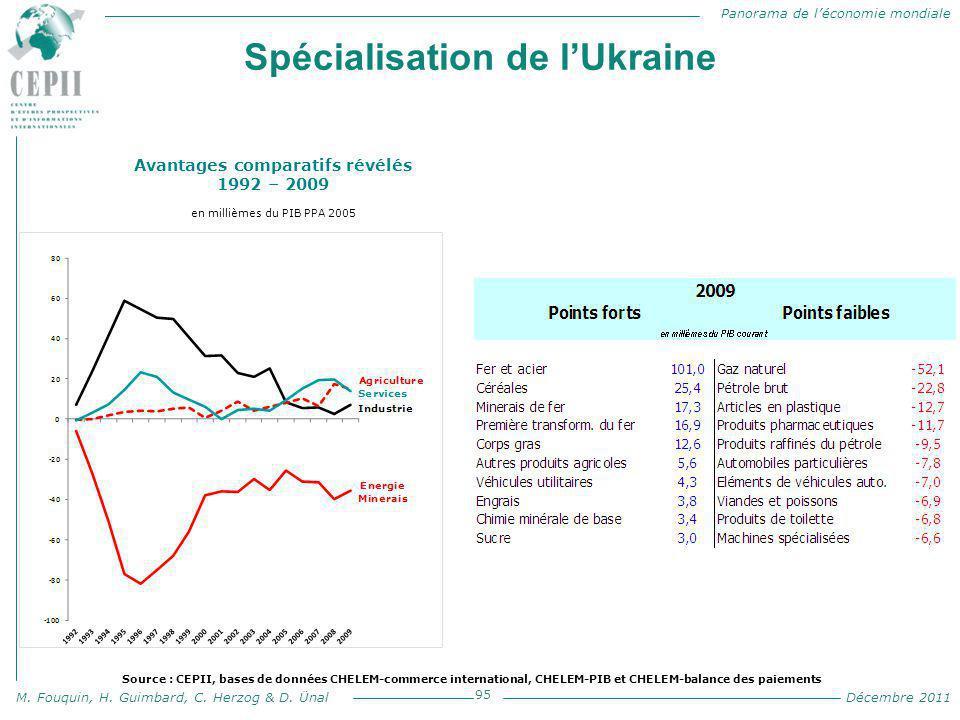 Spécialisation de l'Ukraine