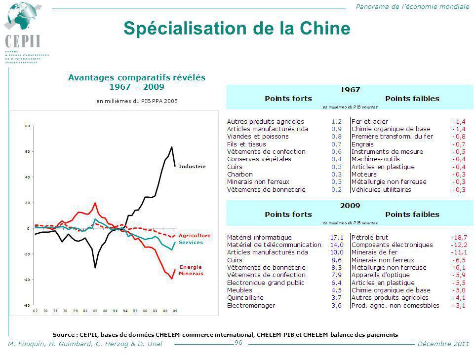 Spécialisation de la Chine