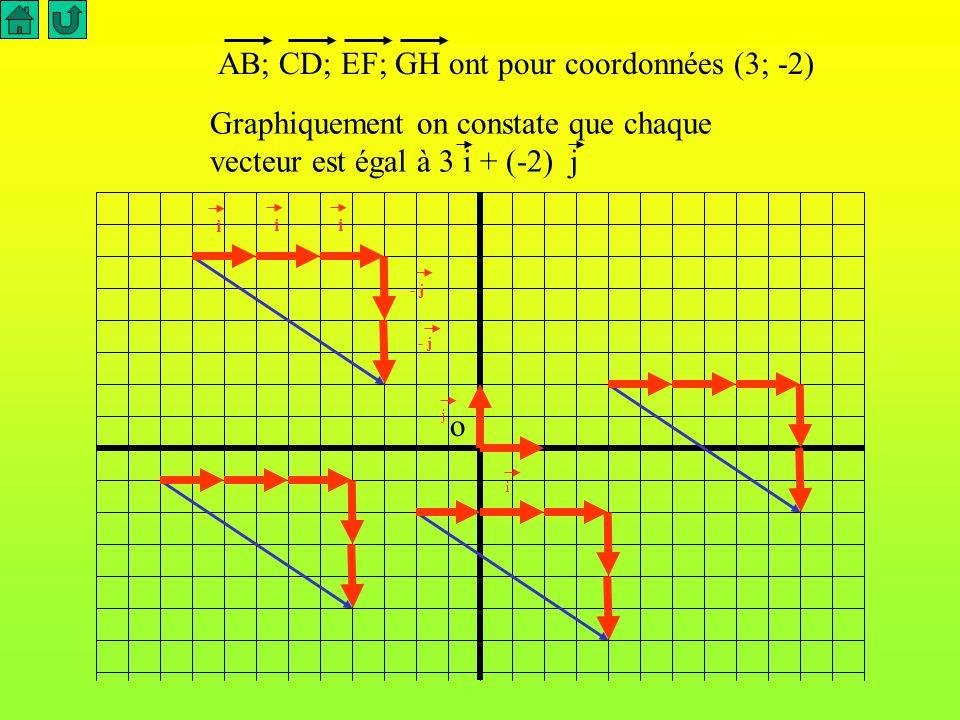 AB; CD; EF; GH ont pour coordonnées (3; -2)