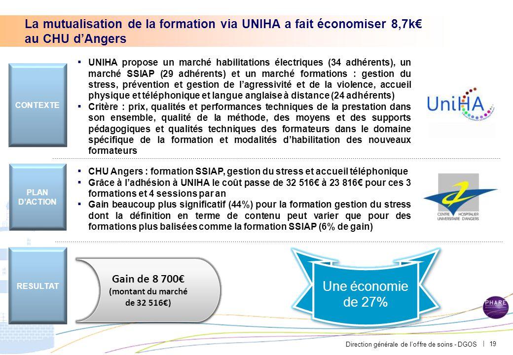 1 Matrice enjeu-effort : 105M€ d'économies d'identifiées (22% du segment) 1. Enjeu. 2. Opportunité.