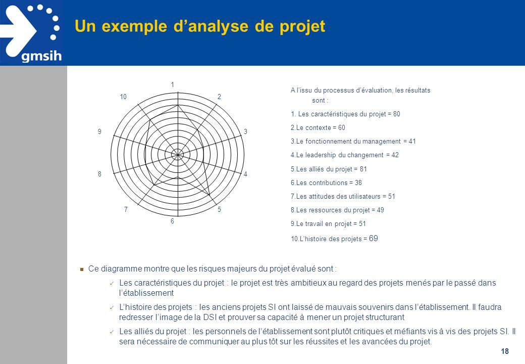 Un exemple d'analyse de projet