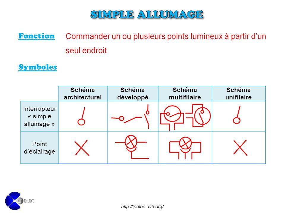 Bien-aimé SIMPLE ALLUMAGE Objectifs : - Prendre connaissance des consignes  AU88