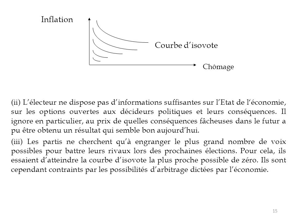 Inflation Courbe d'isovote