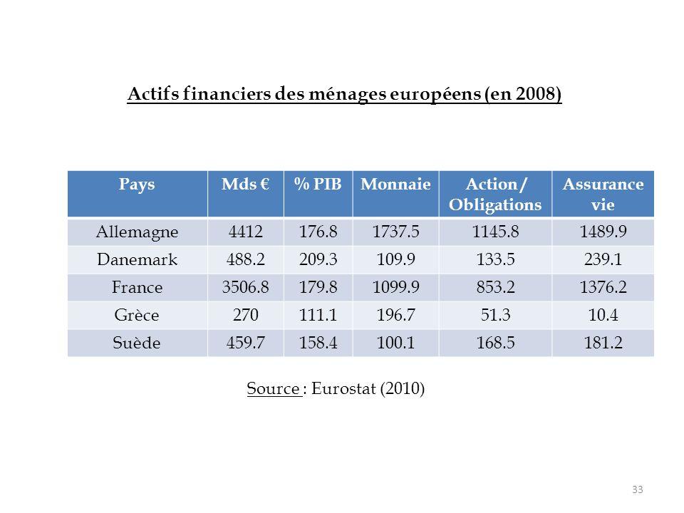 Actifs financiers des ménages européens (en 2008)