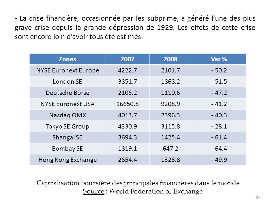 Source : World Federation of Exchange