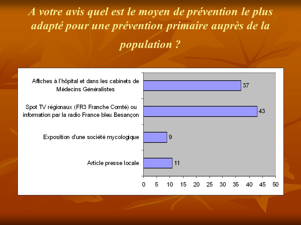 A votre avis quel est le moyen de prévention le plus adapté pour une prévention primaire auprès de la population