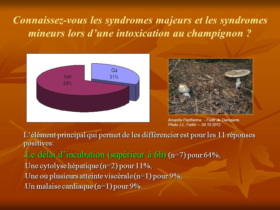 Connaissez-vous les syndromes majeurs et les syndromes mineurs lors d'une intoxication au champignon