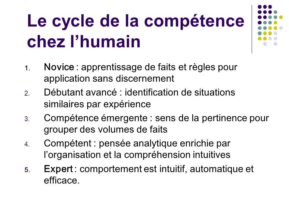 Le cycle de la compétence chez l'humain