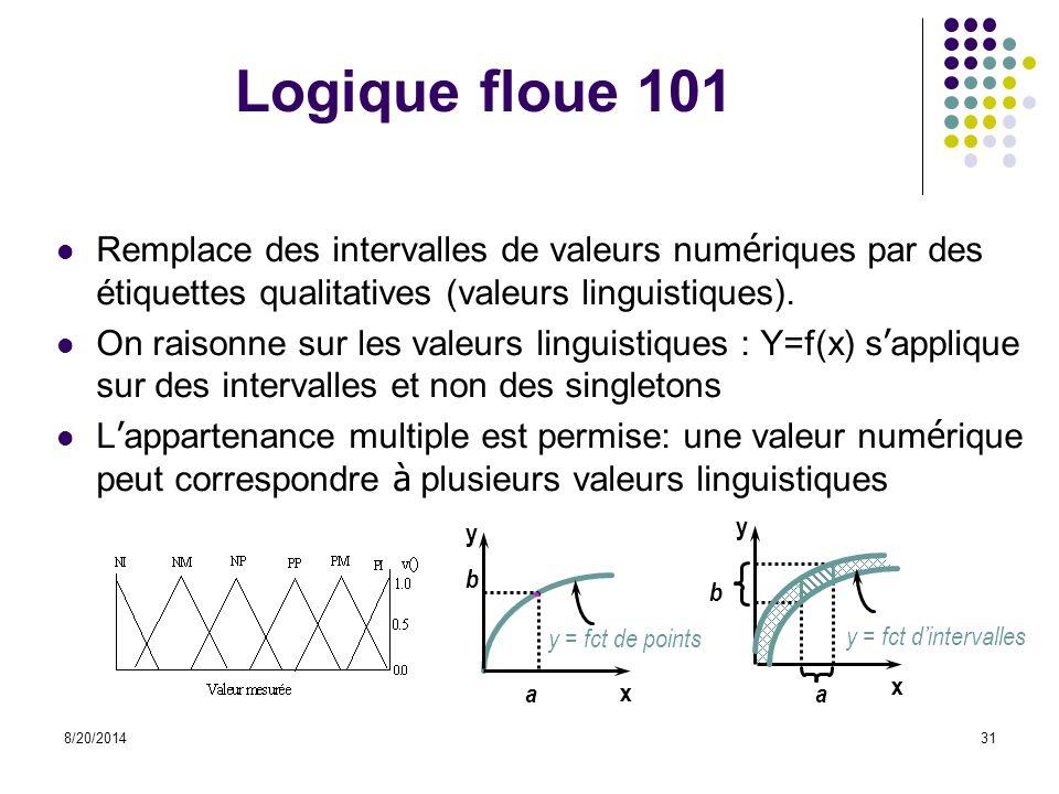Logique floue 101 Remplace des intervalles de valeurs numériques par des étiquettes qualitatives (valeurs linguistiques).