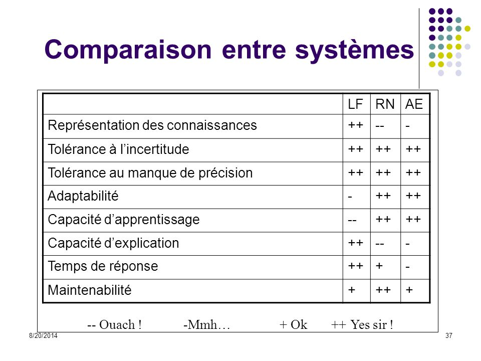 Comparaison entre systèmes