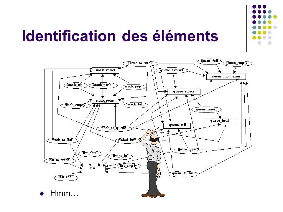 Identification des éléments
