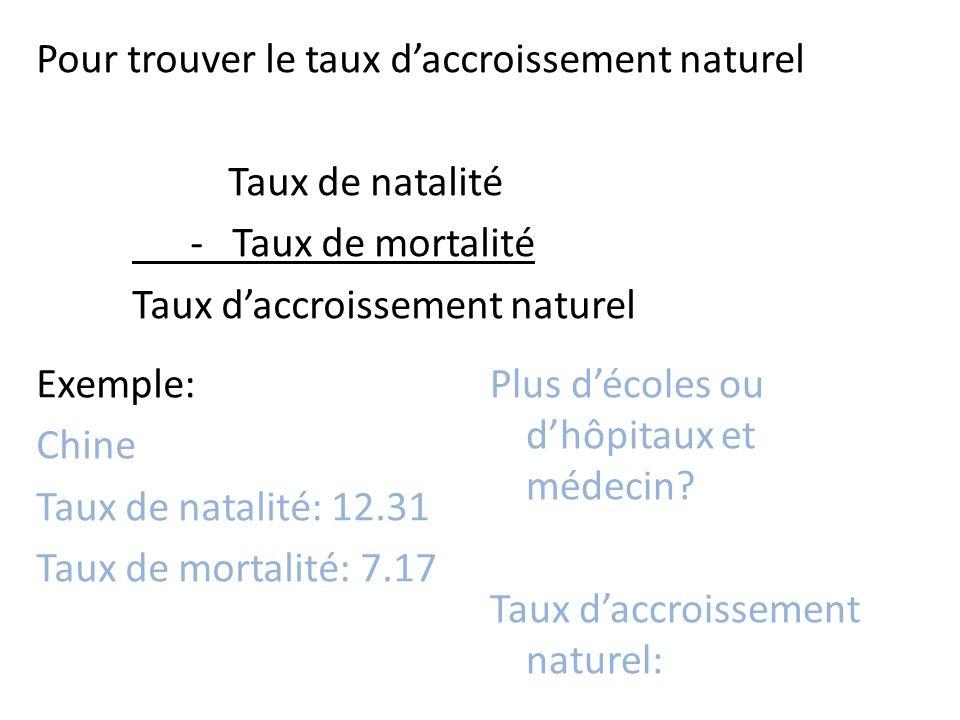 Pour trouver le taux d'accroissement naturel Taux de natalité - Taux de mortalité Taux d'accroissement naturel