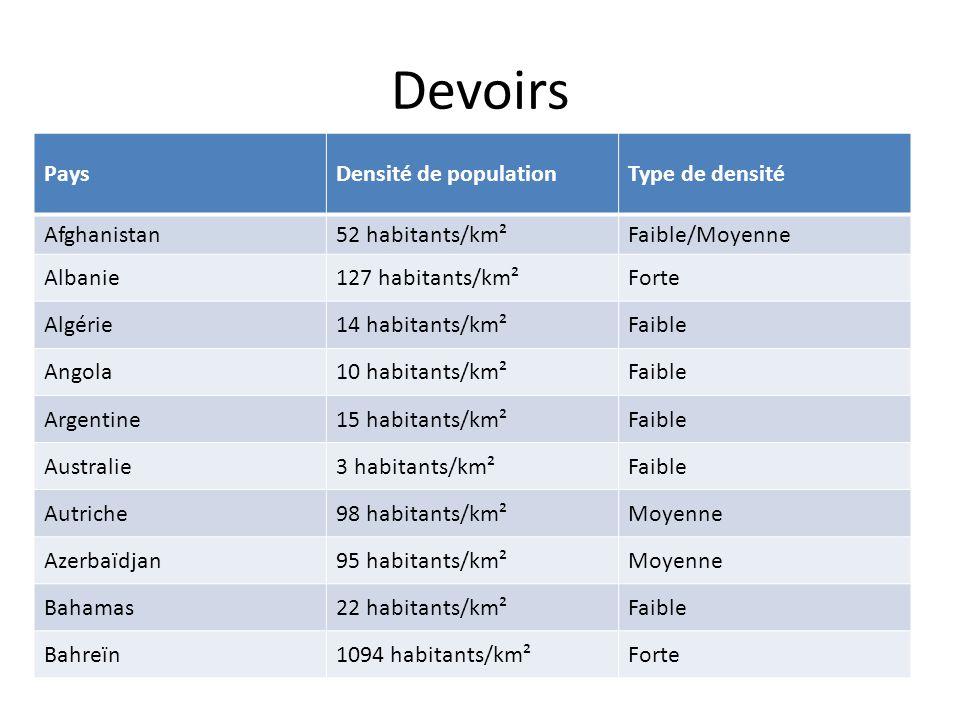 Devoirs Pays Densité de population Type de densité Afghanistan