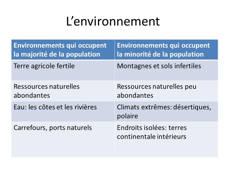 L'environnement Environnements qui occupent la majorité de la population. Environnements qui occupent la minorité de la population.