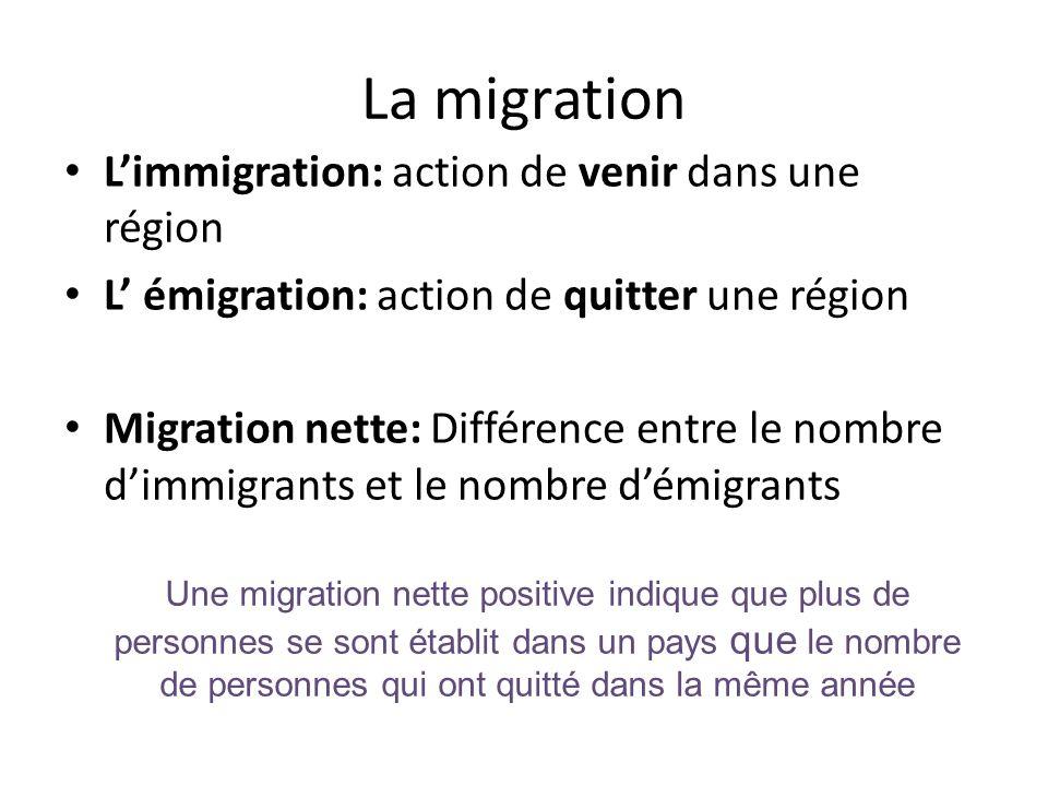 La migration L'immigration: action de venir dans une région