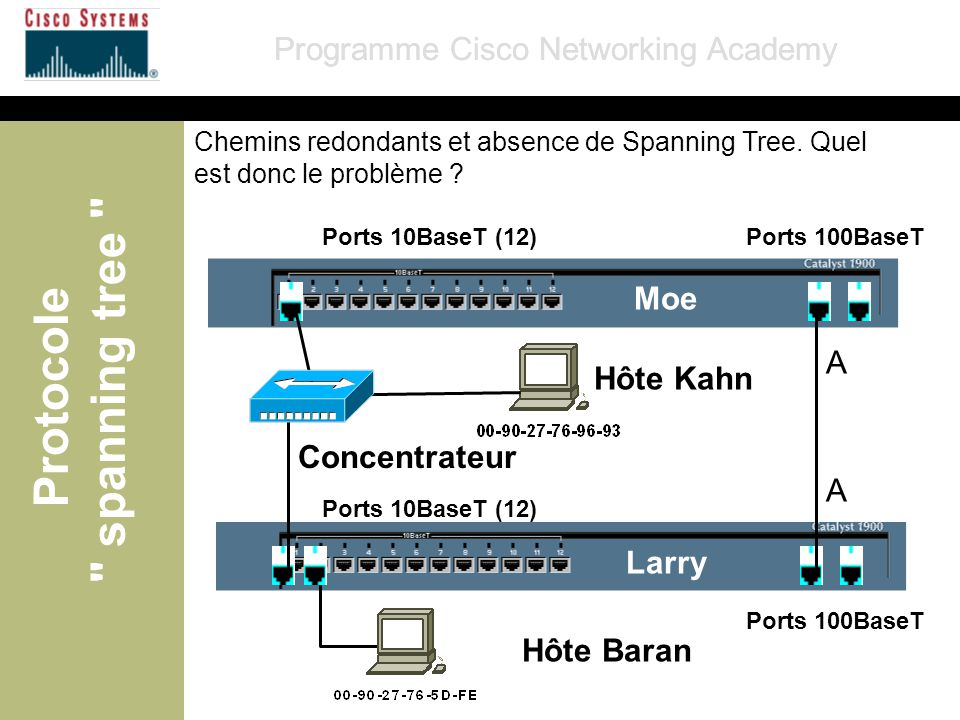 spanning tree Protocole