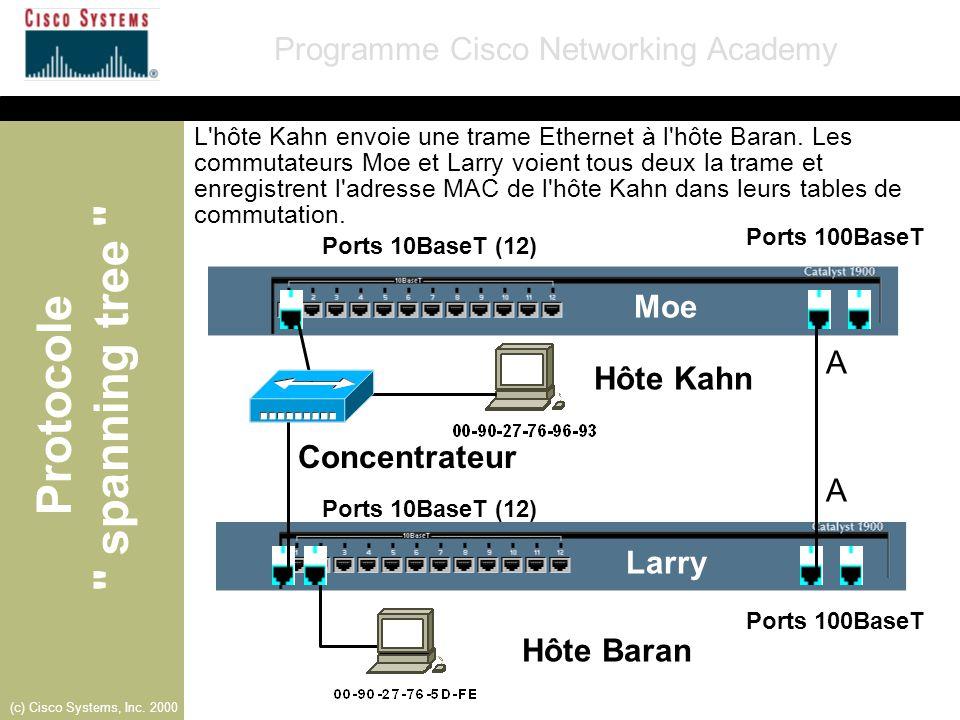 Moe A Hôte Kahn Concentrateur A Larry Hôte Baran