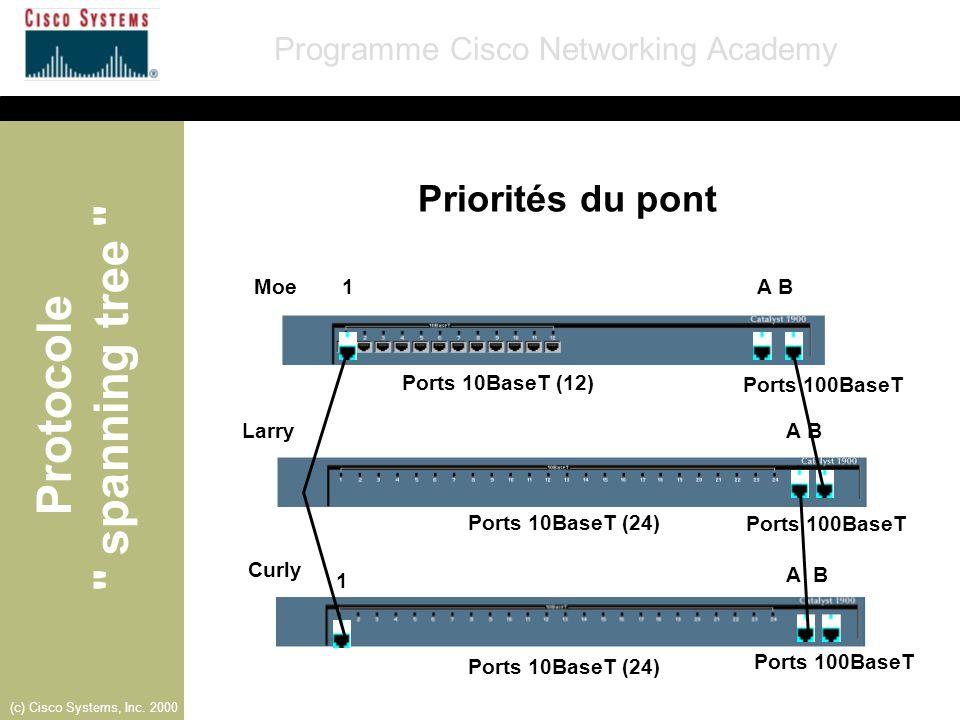 Priorités du pont Moe 1 A B Ports 10BaseT (12) Ports 100BaseT Larry