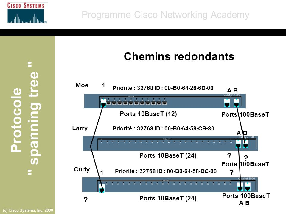 Chemins redondants Moe 1 A B Ports 10BaseT (12) Ports 100BaseT