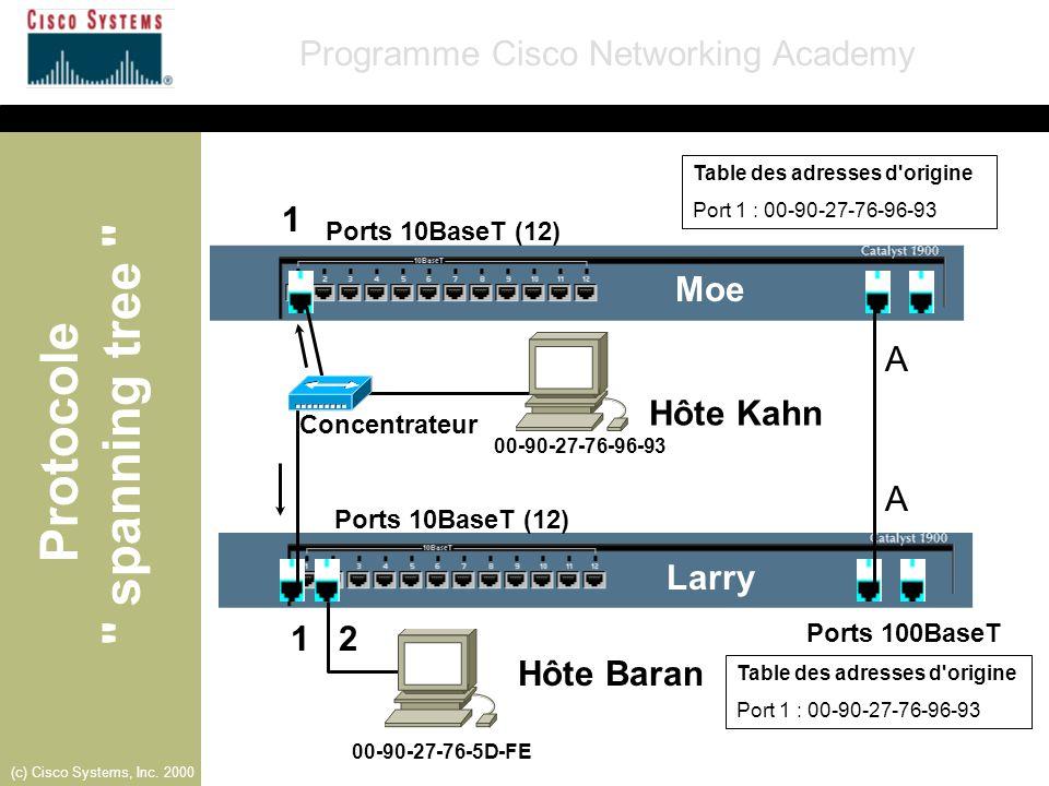 1 Moe A Hôte Kahn A Larry 1 2 Hôte Baran Ports 10BaseT (12)